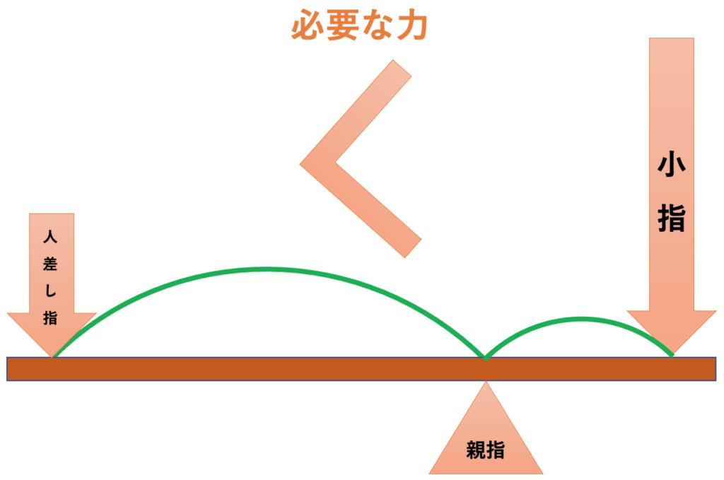チェロの弓を持つ際、親指が小指に近いと小指の負担が増える