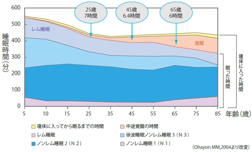 睡眠時間の年齡推移を表したグラフです。子供時代は睡眠時間が長く、9時間前後必要であり、成人で7時間前後、高齢者になると6時間前後とだんだん減ってきます。