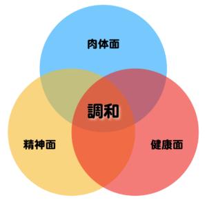 埼玉県熊谷市石原にある整体サロン『コンディショニングサロンHarmonia』のHarmoniaの意味には調和という意味があり、肉体面・健康面・精神面が調和して元気な日常生活・趣味活動が行える身体をつくることをHarmoniaの理念としています。